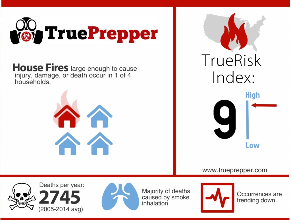 House Fire Infographic
