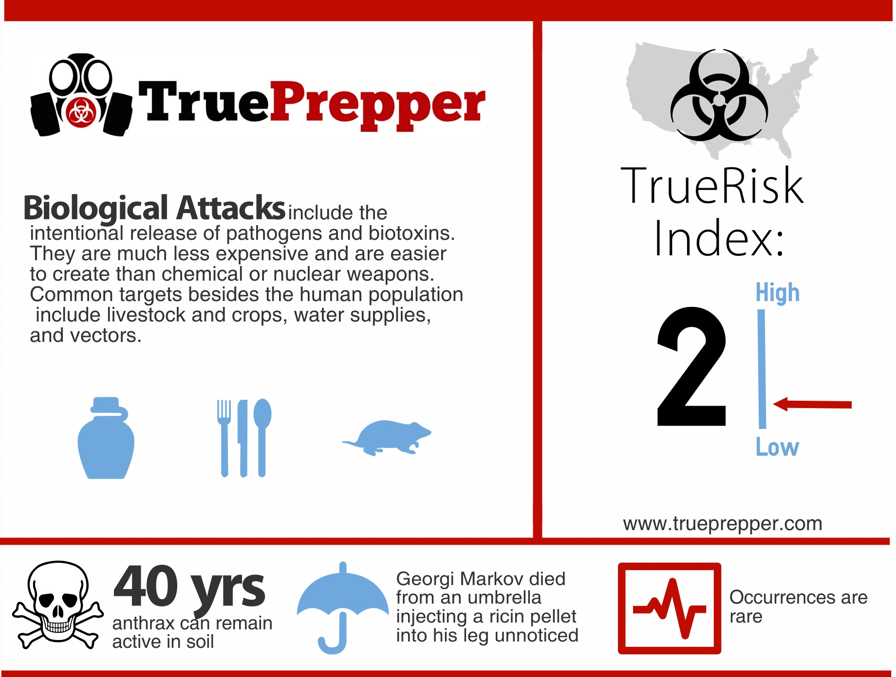 TrueRisk Biological Attack
