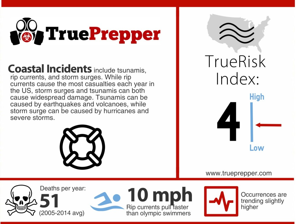Coastal Incident Infographic