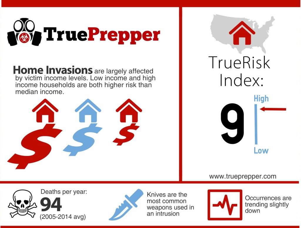Home Invasion Infographic