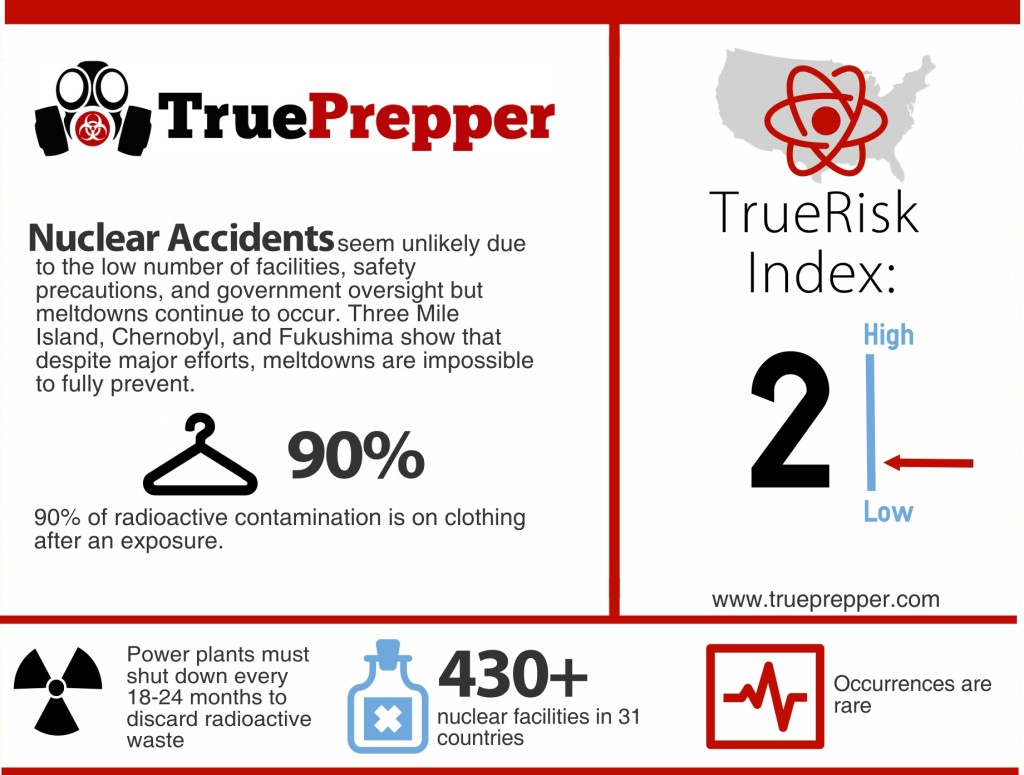 Nuclear Accident Infographic