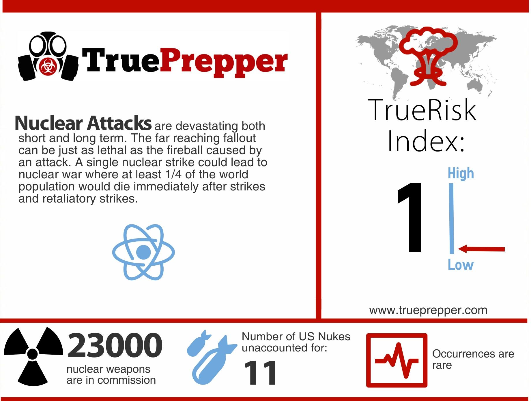 TrueRisk Nuclear Attack
