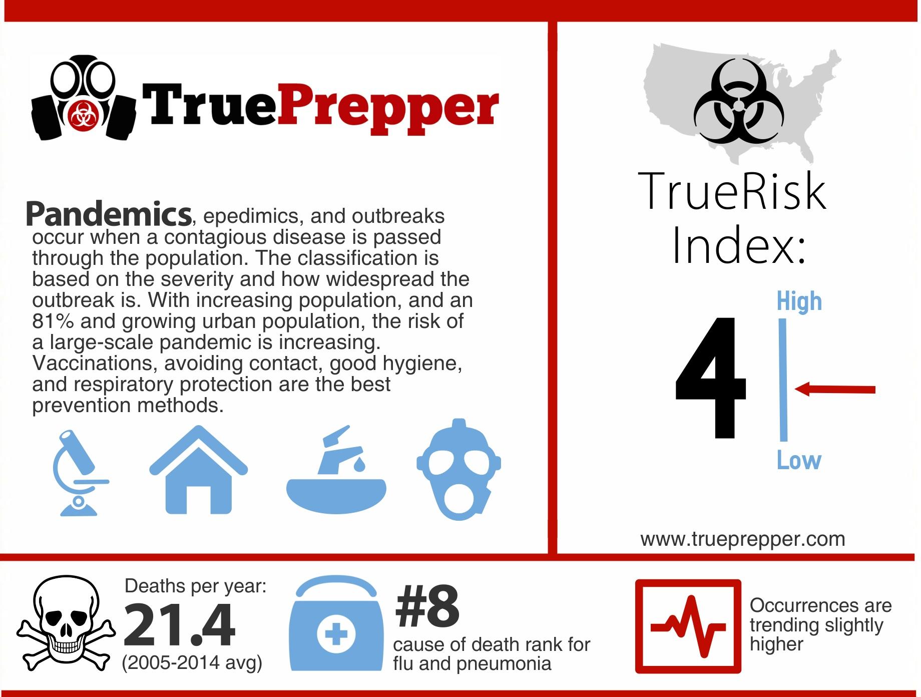 TrueRisk Pandemics