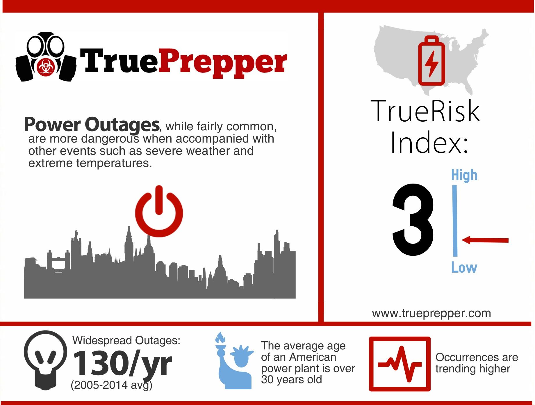 TrueRisk Power Outage