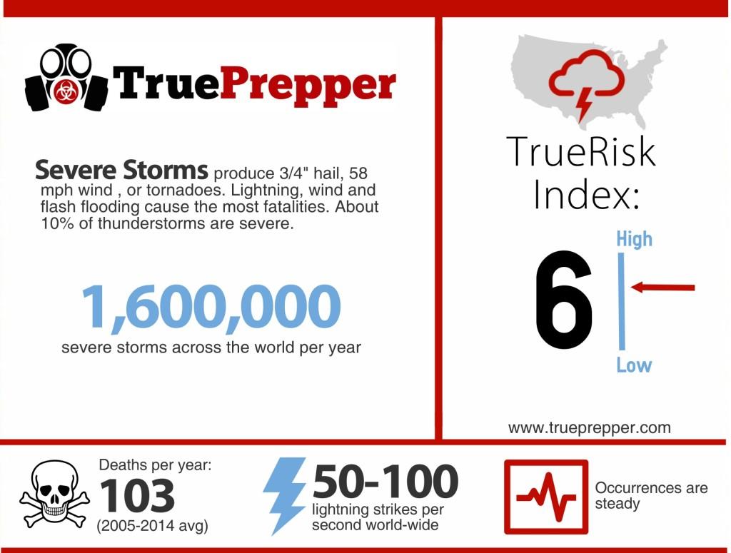 Severe Storm Infographic
