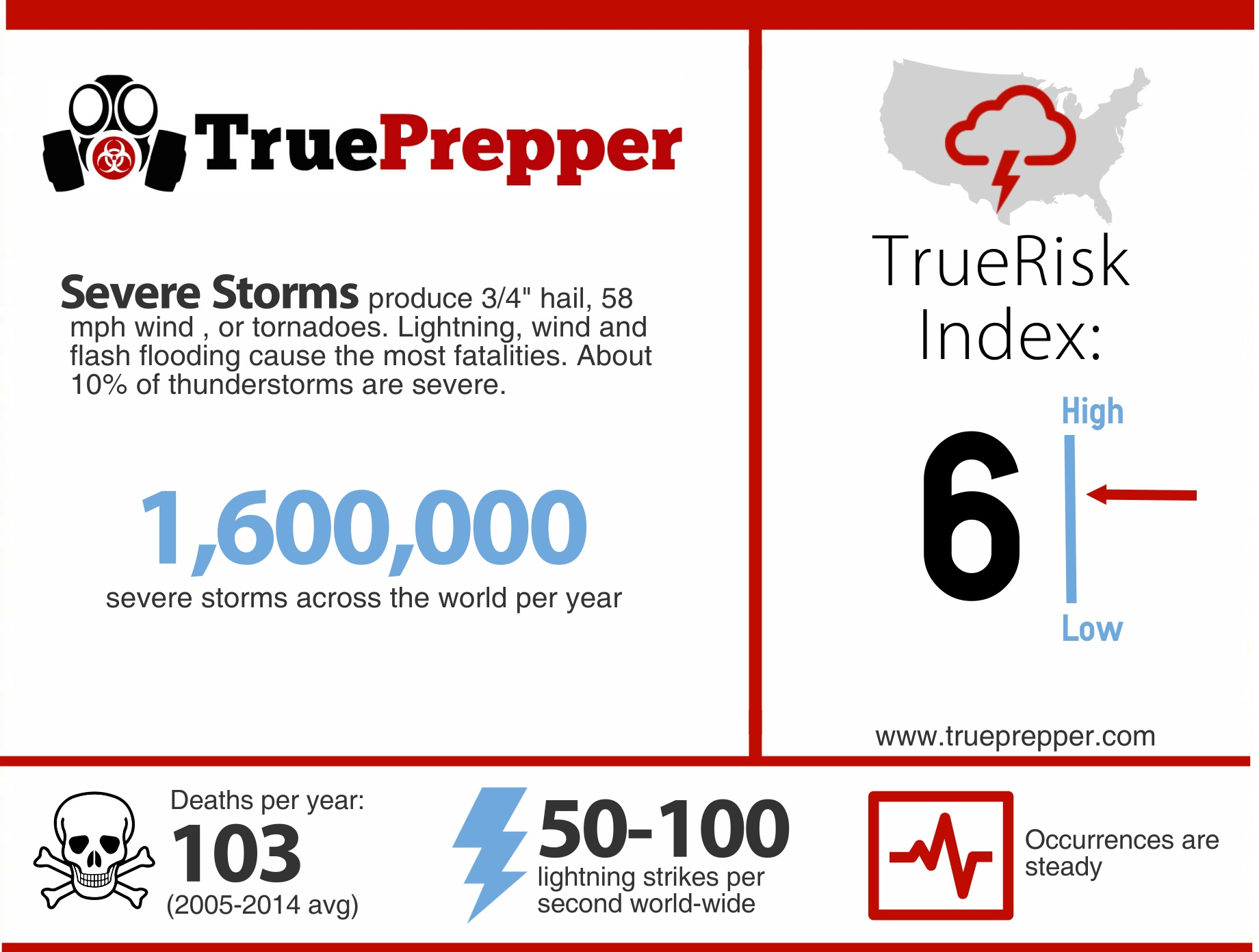TrueRisk Severe Storms