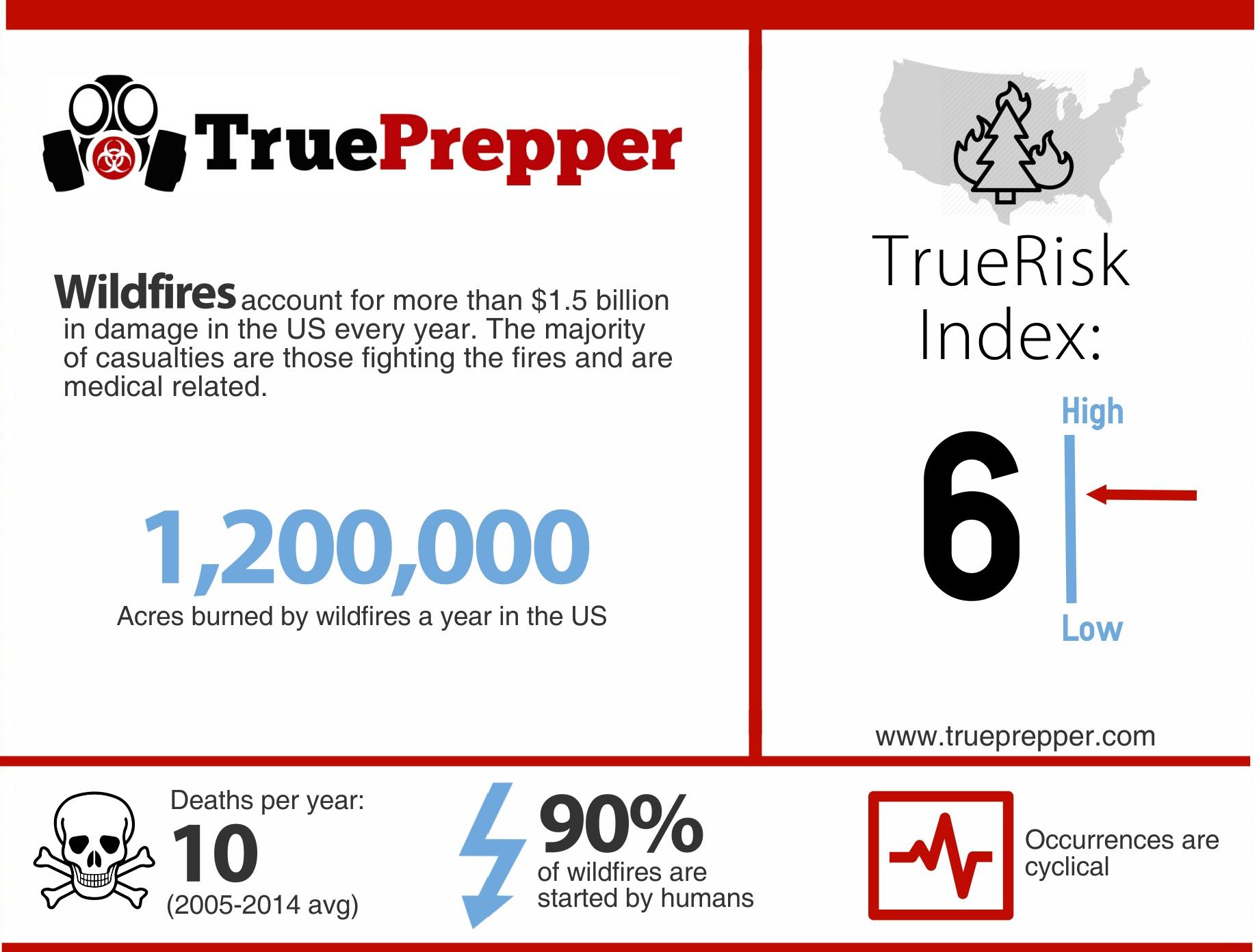 TrueRisk Wildfires
