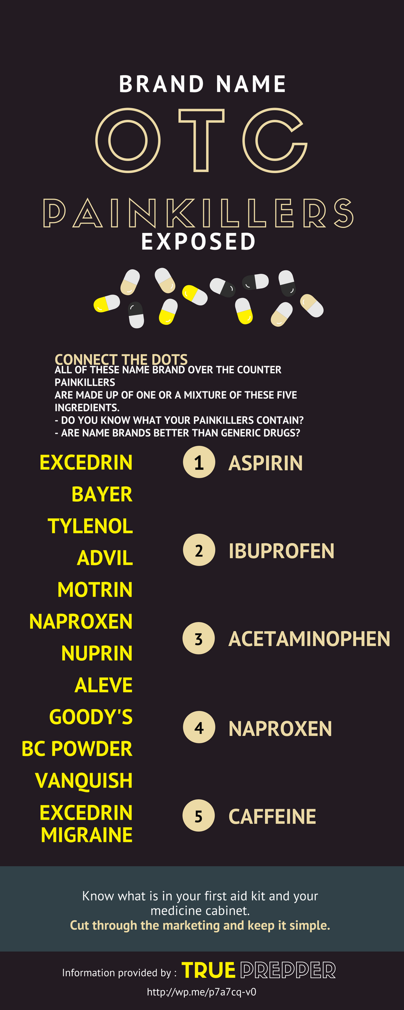 Brand Name OTC Painkillers Exposed