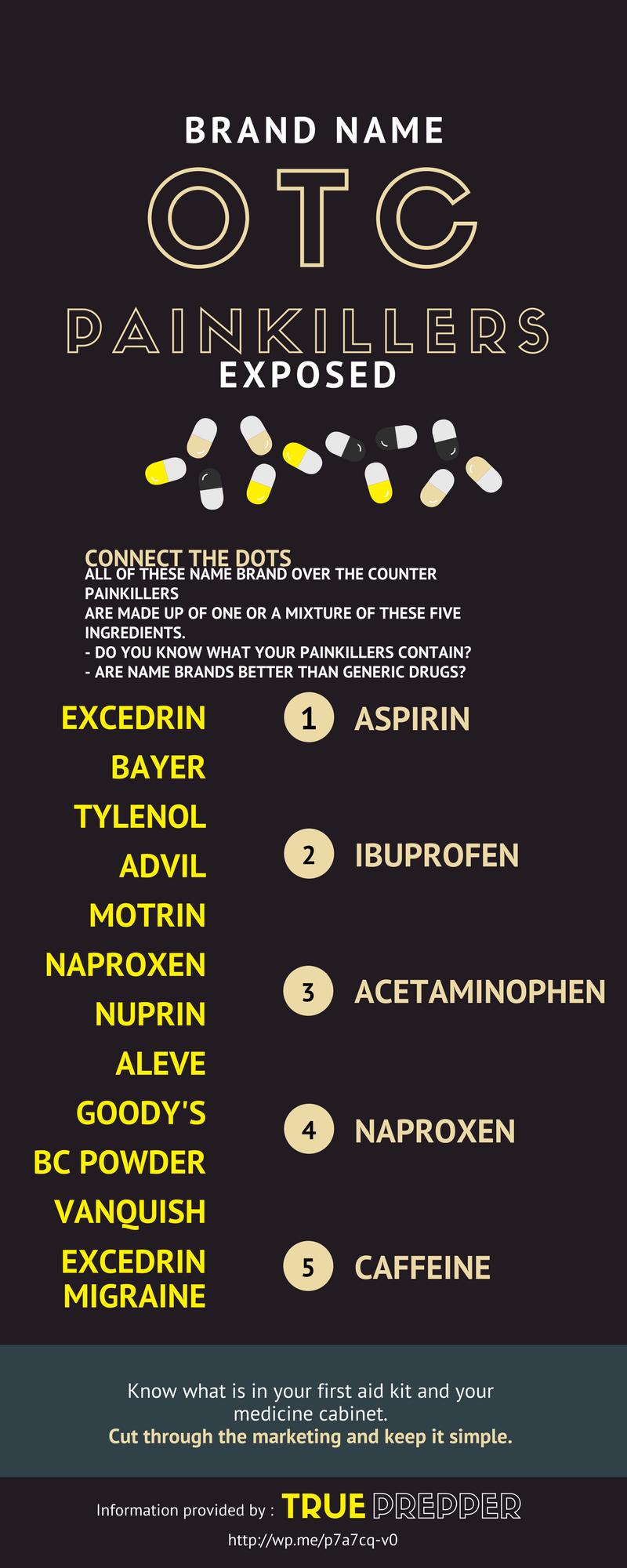 Brand Name OTC Painkillers Exposed