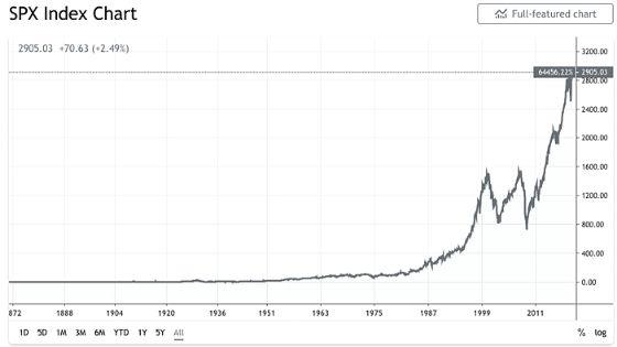 S&P 500 History Chart