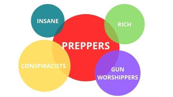 Prepper Venn Diagram