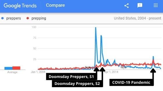 Preppers and Prepping Search Trends