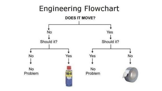 Engineering Flowchart showing duct tape and WD-40 can fix anything.